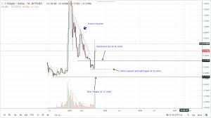 Xrp Price Analysis Devere Group Founder Says Xrp Will