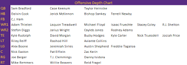 Vikings 2017 Depth Chart Vikings Release Unofficial Depth Chart With Few Surprises