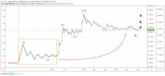 Ripple What We Do Not See For Bitstamp Xrpusd By