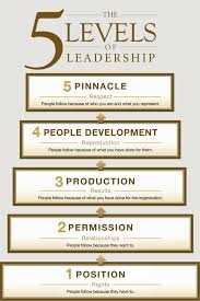 John Maxwell 5 Levels Of Leadership Review The 5 Levels Of Leadership Young Upstarts