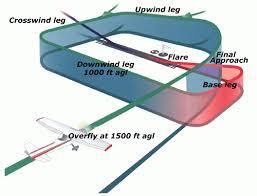 wiring diagram ultralite plane wiring image wiring the standard circuit pattern recreational flying on wiring diagram ultralite plane