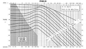 Ultrasonic Beam Spread Charts 8 2 Dgs Avg Olympus Ims