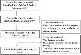 Plasma Prolactin And Breast Cancer Risk A Meta Analysis