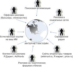 Принцип работы интернет магазина Создаем интернет магазин сами с  Прицип и схема работы интернет магазина