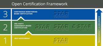 Star Framework Cloud Security Alliance