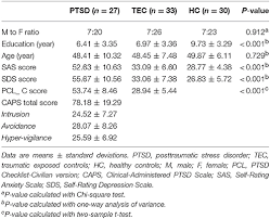 Pcl 5 Score Chart Frontiers The Temporal Propagation Of Intrinsic Brain