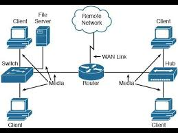 Network Devices Networking Devices Bridge Router Hub Youtube