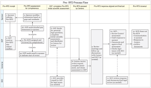 making continuous improvements in the combination products program pre rfd flow chart