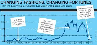 Le Chateau Shoe Size Chart Le Chateau In Trouble As Fashion Tastes Change