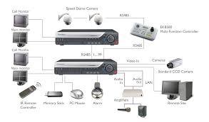 cctv wiring solidfonts cctv dome camera wiring diagram nilza net