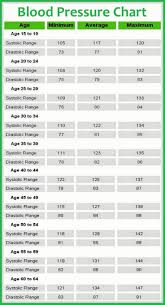 And Job Description Weakness Resume Comparision Chart