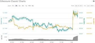 Ethereum Classic Growth Chart Ethereum Classic Tech Update Sees 30 New Year Price Spike