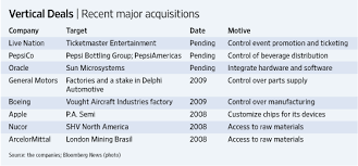 Vertical Merger Example Companies More Prone To Go Vertical Wsj