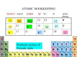 ATOMIC BOOKKEEPING O910 Atomic # mass# symbol #p + #n o #e - atom ...