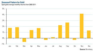 Gold Seasonal Chart 30 Years Golds Sweet Spot Strongest Months Are August September