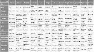 Zodiac Couple Chart Zodiac Compatibility Chart Archives Zodiac Compatibility Test