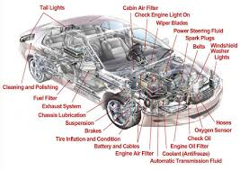 a diagram of a car a image wiring diagram beautiful parts of a car engine diagram car diagram 49 for car on a diagram of