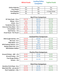 Food Comparison Chart How Does Topline Foods Compare To Whole Foods And Other