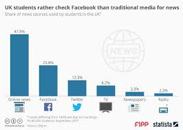 Chart Of News Sources Chart Of The Week Uk Students Rather Check Facebook Than