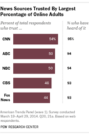 Media Bias Chart 2016 Which News Organization Is The Most Trusted The Answer Is