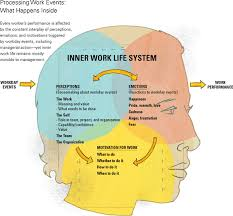 inner work life understanding the subtext of business performance inner work life functions the same way it is crucial to consider all components and their interactions