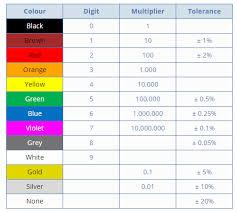Updated Resistor Color Code Pdf Chart Resistor Color Code Pdf