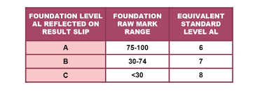 However, for pupils with the same psle scores vying for the same spot. 2021 Changes To The Psle Scoring System Mindchamps