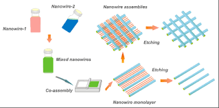 flexible transparent electrodes made from nanowire networks schematic illustration of nanowire assembly manipulating for flexible transparent electrodes