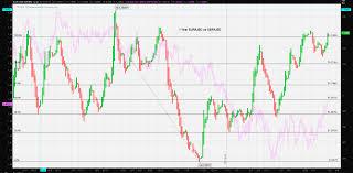 1 Eur To Usd Live Chart Forex Dollar Vs Euro Forex Dollar Climbs Vs Euro On German