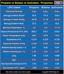 Butane Temperature Chart Butane Vs Propane Vs Isobutane What Is Butane N Butane Vs