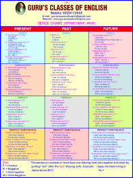 Grammar Structure Chart 16 Comprehensive Simple English Tenses Chart