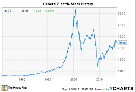 General Electric Stock History Stock