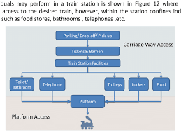 Train Chart Download Train Access Wayfinding Flow Chart Download Scientific Diagram