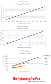 Filter Grill Sizing Chart Air Return Intakes Sizes And Capacities
