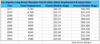 Film Editor Career - Manhunter Movie Wiki