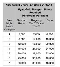 Hyatt Award Chart Hyatt 2014 Award Chart Changes Million Mile Secrets