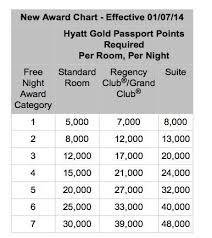 Hyatt 2014 Award Chart Changes Million Mile Secrets