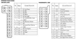 car fuse box icons wiring diagram shrutiradio 2006 lincoln navigator fuse box diagram at Fuse Box Location Lincoln Navigator