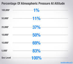 Aircraft Cabin Pressure Differential Chart 6 Things That Happen Inside An Airplane During A Rapid