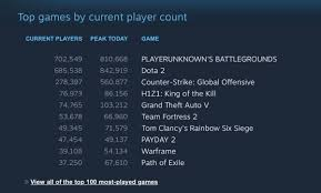 Dota 2 Steam Charts