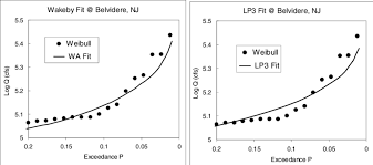 Visual Comparison Of Wa And Lp3 Fits For The Belvidere Nj