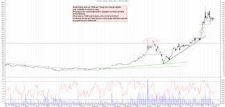 Grafico azioni Tesla 05 08 2020 ora 22:04. - La Borsa Dei Piccoli