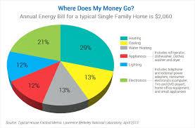 Household Energy Use Energy Star