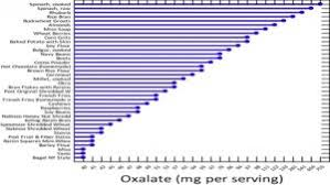 Oxalate Content Of Foods Chart 2017 Oxalate Food Chart Updated Low High Oxalate Pdfs