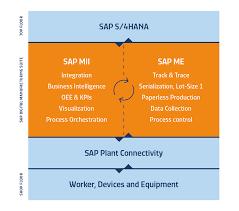 SAP <b>Manufacturing</b> and SAP <b>Leonardo</b>   SYSTEMA