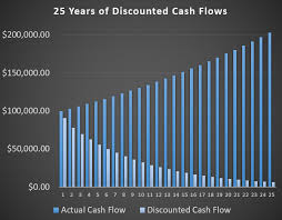 Dicounted Cashflow Discounted Cash Flow Analysis Tutorial Examples