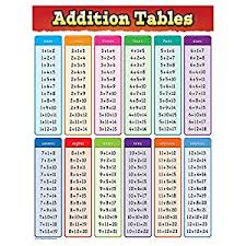 Teacher Created Resources Addition Tables Chart 7576
