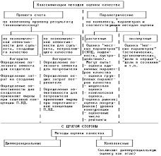 Квалиметрия и ее методы Реферат страница  Для определения значений показателей КП в зависимости от используемыэх средств могут быть рекомендованы следующие методы
