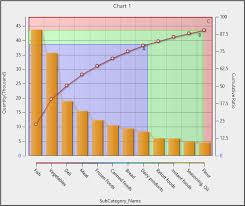 18 9 4 1 Creating Abc Analysis Charts