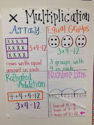 Complete Anchor Chart For Multiplication Key Words Anchor Chart